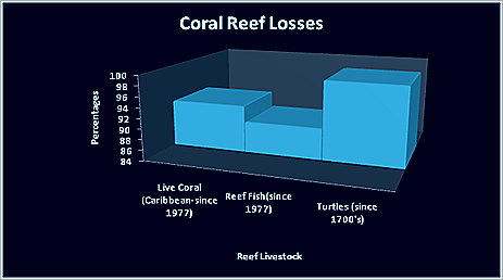 coral_reef_losses