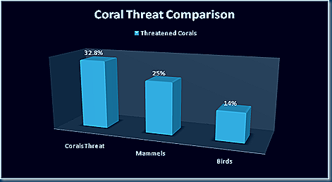 coral_threat_comparison