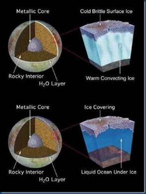 Europa - Sub surface cross section