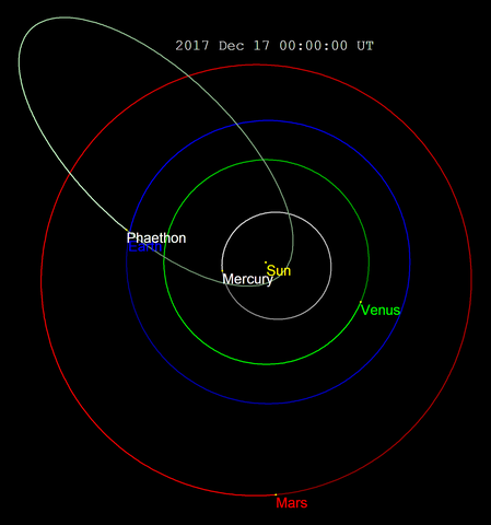 Orbit of 3200 Phaethon